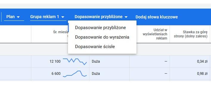 błędy w google ads - dopasowania słów kluczowych