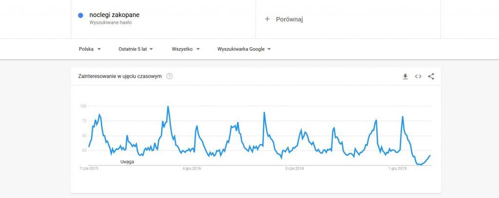 marketing internetowy - zmiana wyszukiwań wg google trends